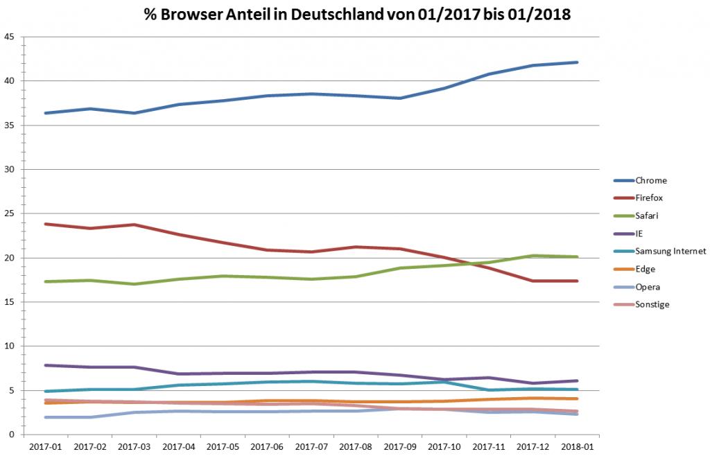Browser Anteil in Deutschland (2018)