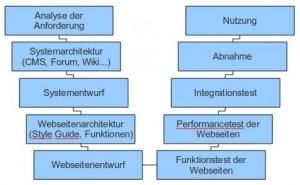 Vorgehensweise beim V-Modell