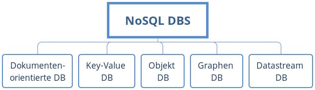 Datenbanksysteme, die NoSQL unterstützen