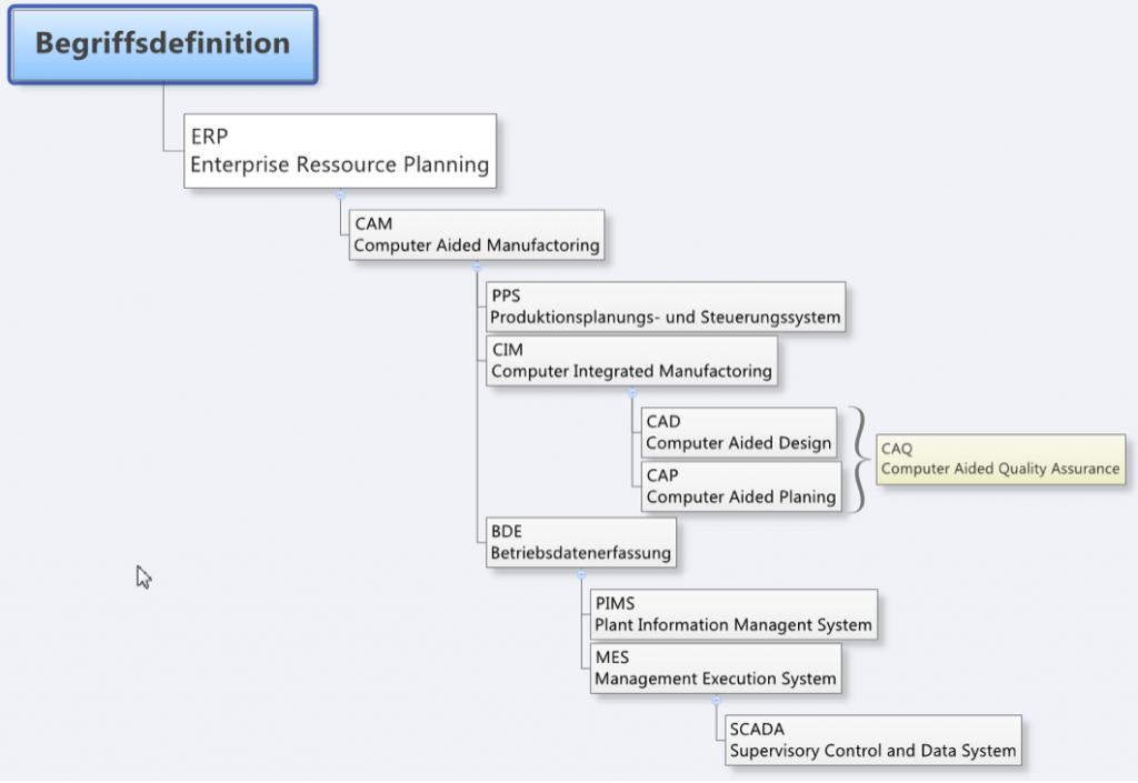 Unternehmensweite Planung bei Industrie 4.0