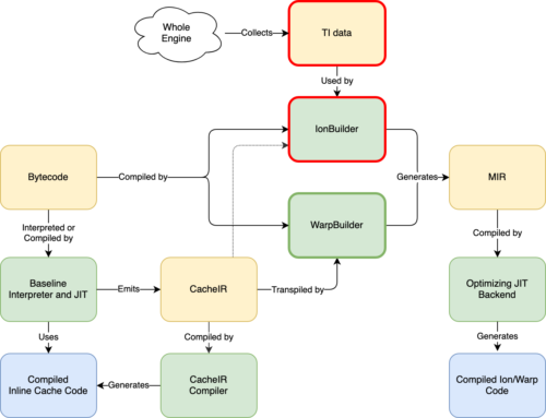 Mozilla Javascript WARP Diagramm