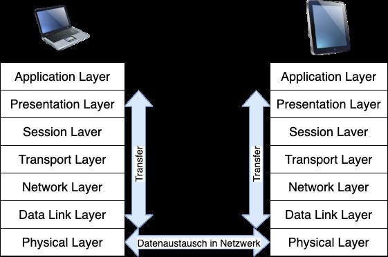 Das ISO-OSI Schichtenmodell