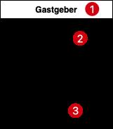 UML Klassendiagramm